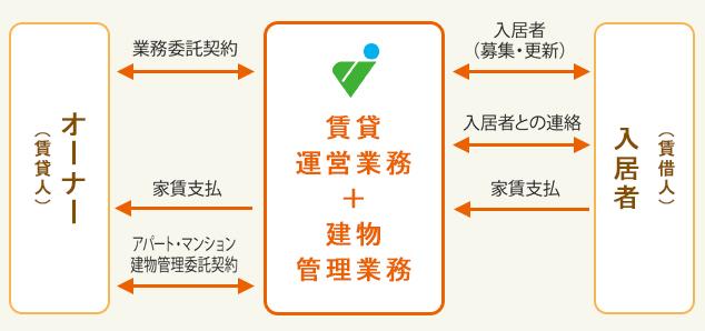 賃貸管理業務 家主代行システム